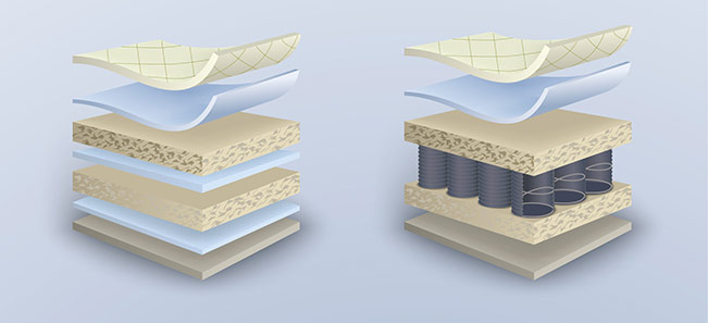 Rollmatratze Material